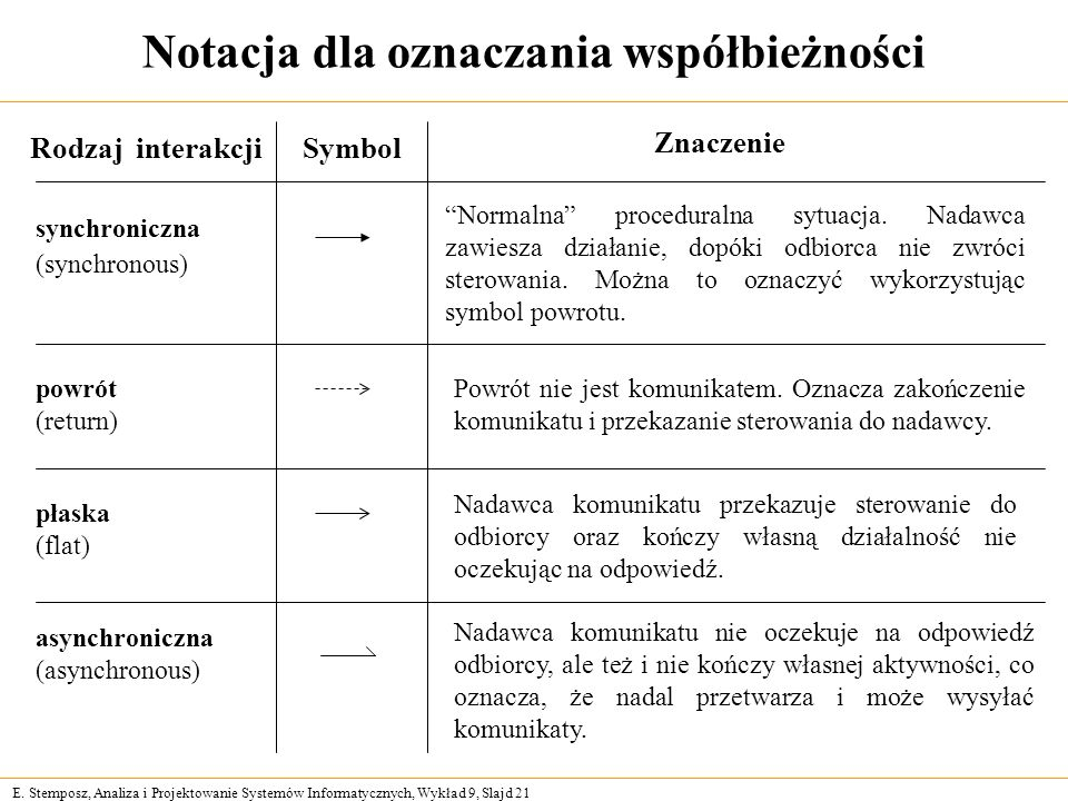 E. Stemposz, Analiza i Projektowanie Systemów Informatycznych, Wykład 9, Slajd 21 Notacja dla oznaczania współbieżności Rodzaj interakcjiSymbol Znacze