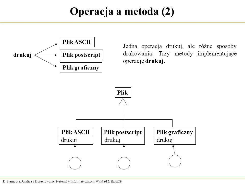 E. Stemposz, Analiza i Projektowanie Systemów Informatycznych, Wykład 2, Slajd 29 Operacja a metoda (2) drukuj Plik ASCII Plik postscript Plik graficz