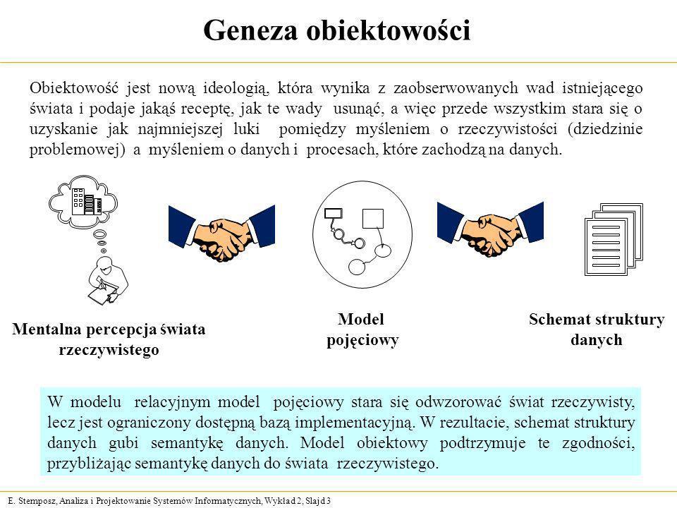 E. Stemposz, Analiza i Projektowanie Systemów Informatycznych, Wykład 2, Slajd 3 Geneza obiektowości Mentalna percepcja świata rzeczywistego Model poj