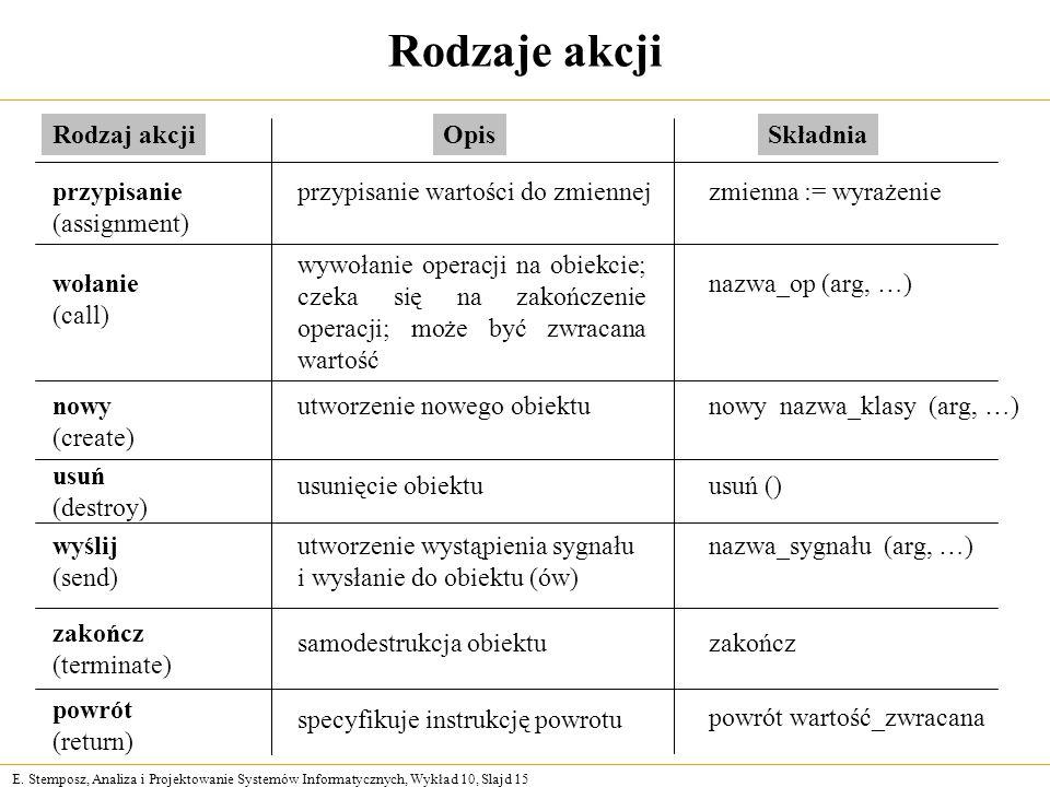 E. Stemposz, Analiza i Projektowanie Systemów Informatycznych, Wykład 10, Slajd 15 Rodzaje akcji powrót (return) przypisanie (assignment) wołanie (cal