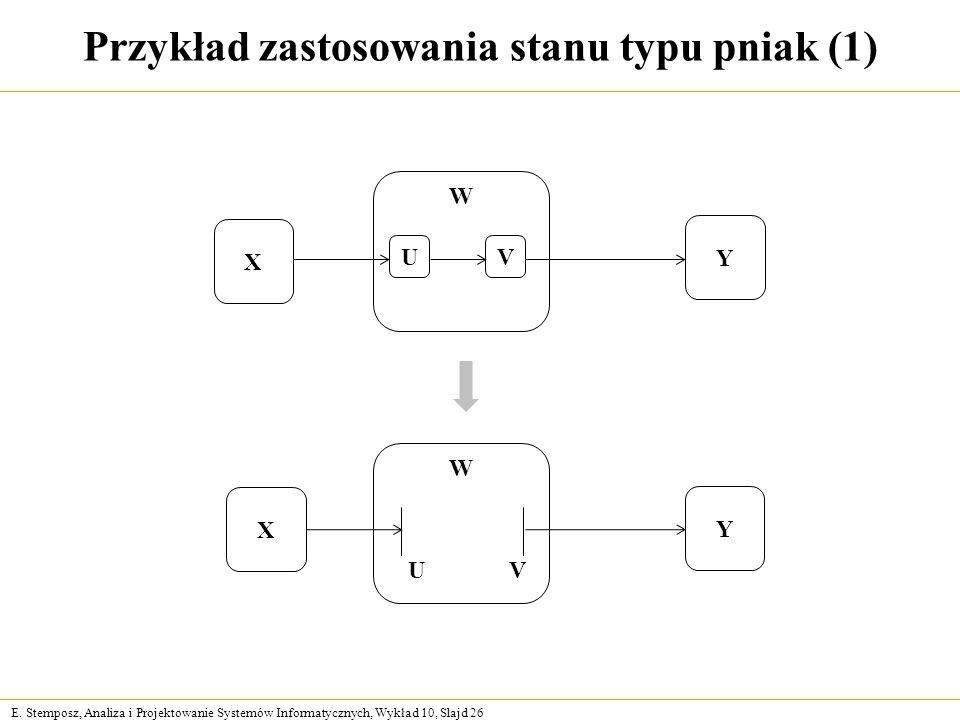 E. Stemposz, Analiza i Projektowanie Systemów Informatycznych, Wykład 10, Slajd 26 Przykład zastosowania stanu typu pniak (1) X W UV Y X W Y UV