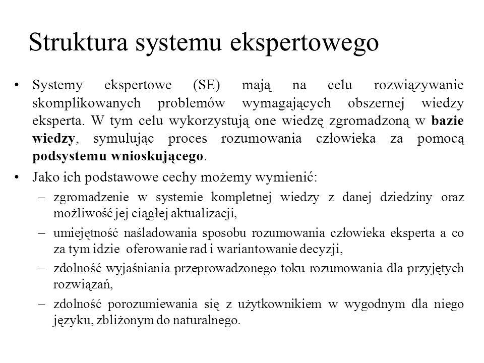 Ekspert dziedzinowy Inżynier wiedzy InterfaceBaza danych Podsystem gromadzenia wiedzy Baza wiedzy Podsystem objaśniający Podsystem wnioskujący Interface SE