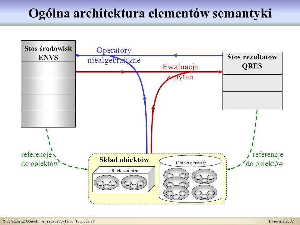 © K.Subieta. Obiektowe języki zapytań 6..10, Folia 18 kwiecień 2002 Ogólna architektura elementów semantyki Skład obiektów Obiekty trwałe Obiekty ulot
