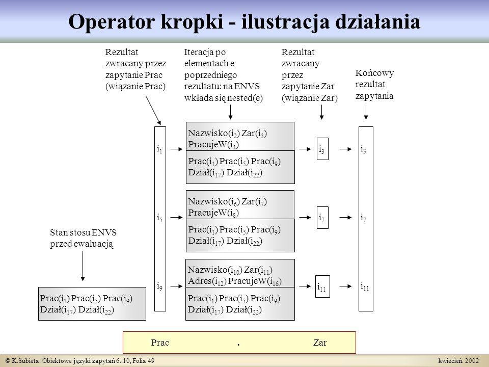 © K.Subieta. Obiektowe języki zapytań 6..10, Folia 49 kwiecień 2002 Operator kropki - ilustracja działania Prac. Zar i1i5i9i1i5i9 i3i3 i7i7 i 11 Stan