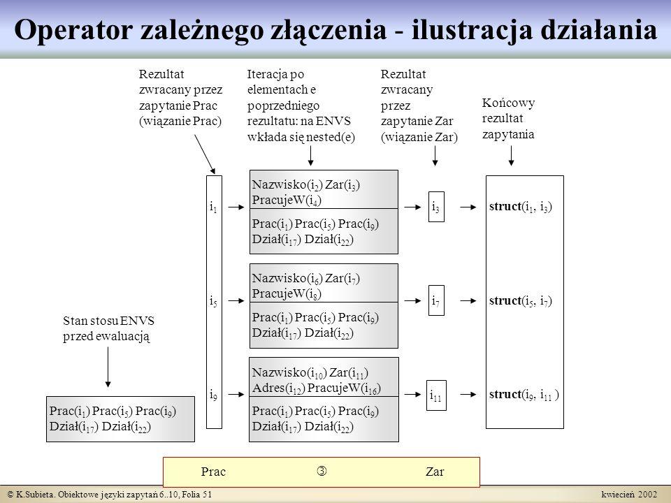 © K.Subieta. Obiektowe języki zapytań 6..10, Folia 51 kwiecień 2002 Operator zależnego złączenia - ilustracja działania Prac Zar i1i5i9i1i5i9 i3i3 i7i