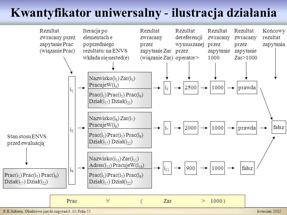 © K.Subieta. Obiektowe języki zapytań 6..10, Folia 55 kwiecień 2002 Kwantyfikator uniwersalny - ilustracja działania Prac ( Zar > 1000 ) i1i5i9i1i5i9