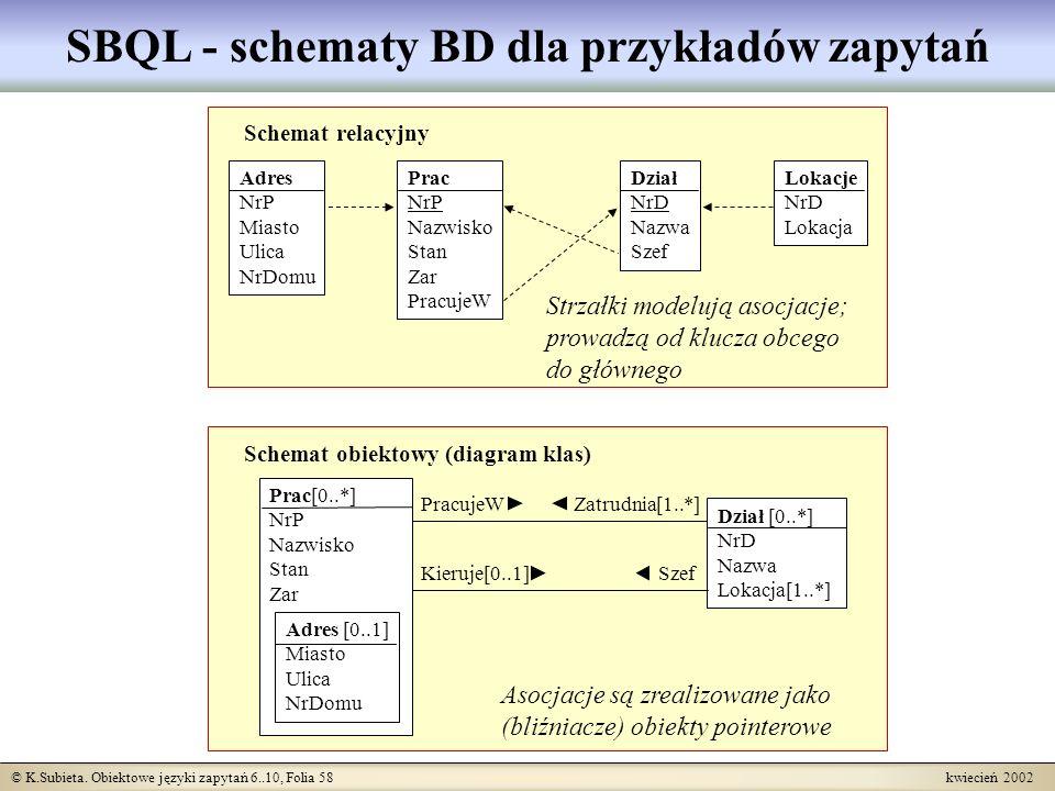 © K.Subieta. Obiektowe języki zapytań 6..10, Folia 58 kwiecień 2002 SBQL - schematy BD dla przykładów zapytań Dział [0..*] NrD Nazwa Lokacja[1..*] Sch