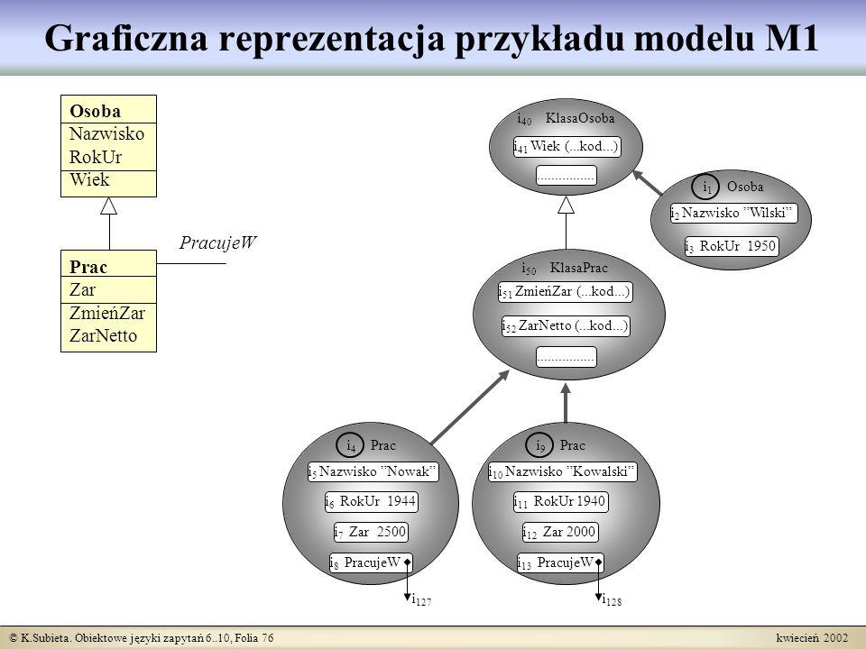 © K.Subieta. Obiektowe języki zapytań 6..10, Folia 76 kwiecień 2002 Graficzna reprezentacja przykładu modelu M1 i 40 KlasaOsoba i 41 Wiek (...kod...).