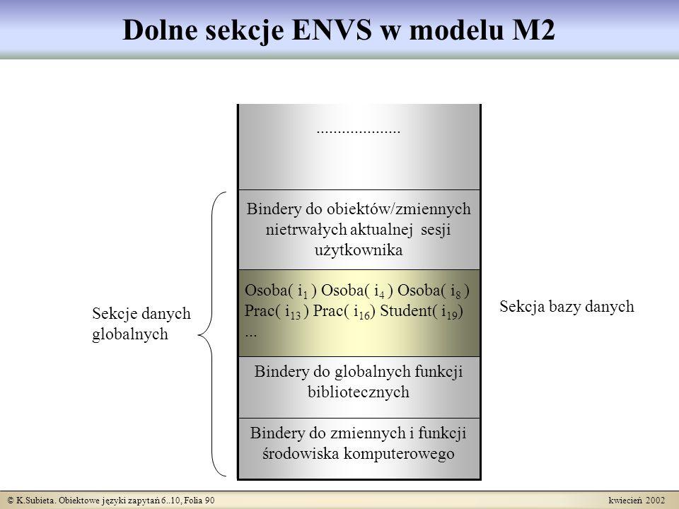 © K.Subieta. Obiektowe języki zapytań 6..10, Folia 90 kwiecień 2002 Dolne sekcje ENVS w modelu M2.................... Bindery do obiektów/zmiennych ni
