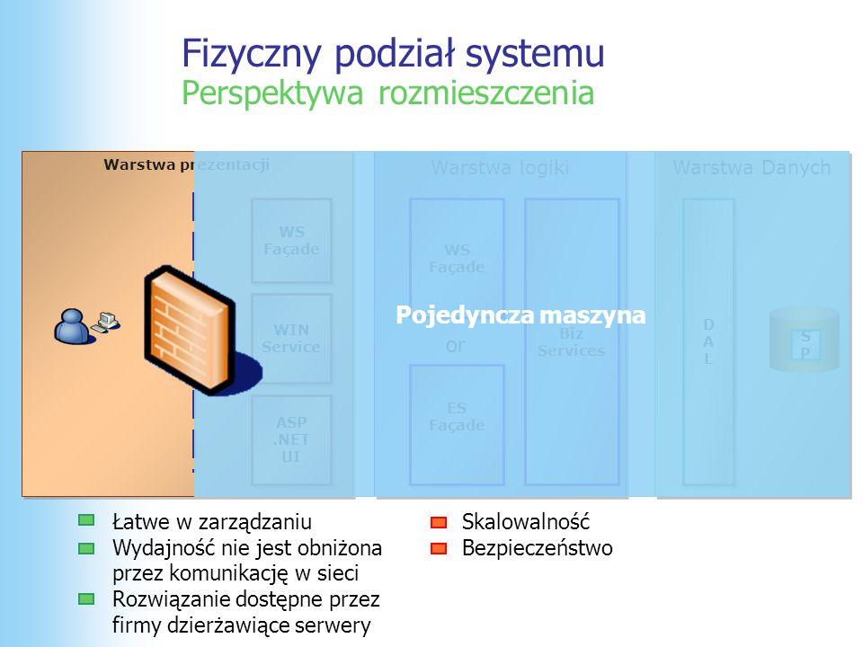 Fizyczny podział systemu Perspektywa rozmieszczenia Warstwa prezentacji Warstwa Danych WS Façade WS Façade ASP.NET UI ASP.NET UI WIN Service WIN Service Warstwa logiki WS Façade WS Façade ES Façade ES Façade Biz Services Biz Services DALDAL DALDAL SPSP SPSP or Skalowalność Bezpieczeństwo Koszty Łatwe w zarządzaniu Wydajność nieznacznie obniżona przez odwołania do BD Więcej możliwości skalowania Rozwiązanie bardziej bezpieczne Serwer WWW rówineż jako Serwer Aplikacji Serwer SQL