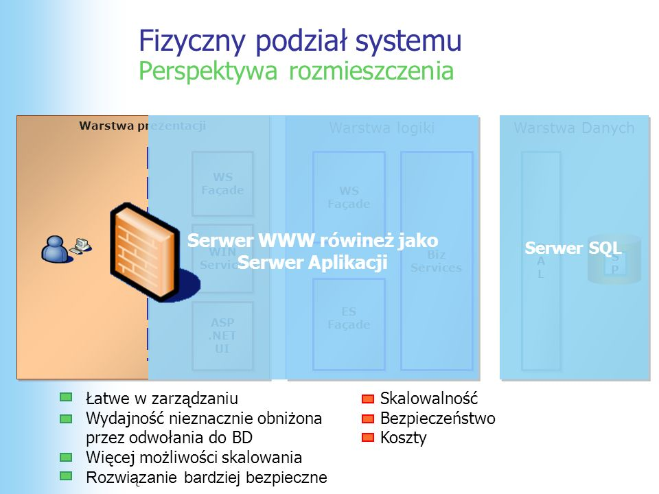 Fizyczny podział systemu Perspektywa rozmieszczenia Warstwa prezentacji Warstwa Danych WS Façade WS Façade ASP.NET UI ASP.NET UI WIN Service WIN Service Warstwa logiki WS Façade WS Façade ES Façade ES Façade Biz Services Biz Services DALDAL DALDAL SPSP SPSP or Wydajność Komplikacje przy autentykacji Koszty, koszty, koszty… Skalowalność Bezpieczeństwo Serwer Aplikacji może być serwerem dla wielu klientów Serwer SQL Serwer Aplikacji Serwer WWW