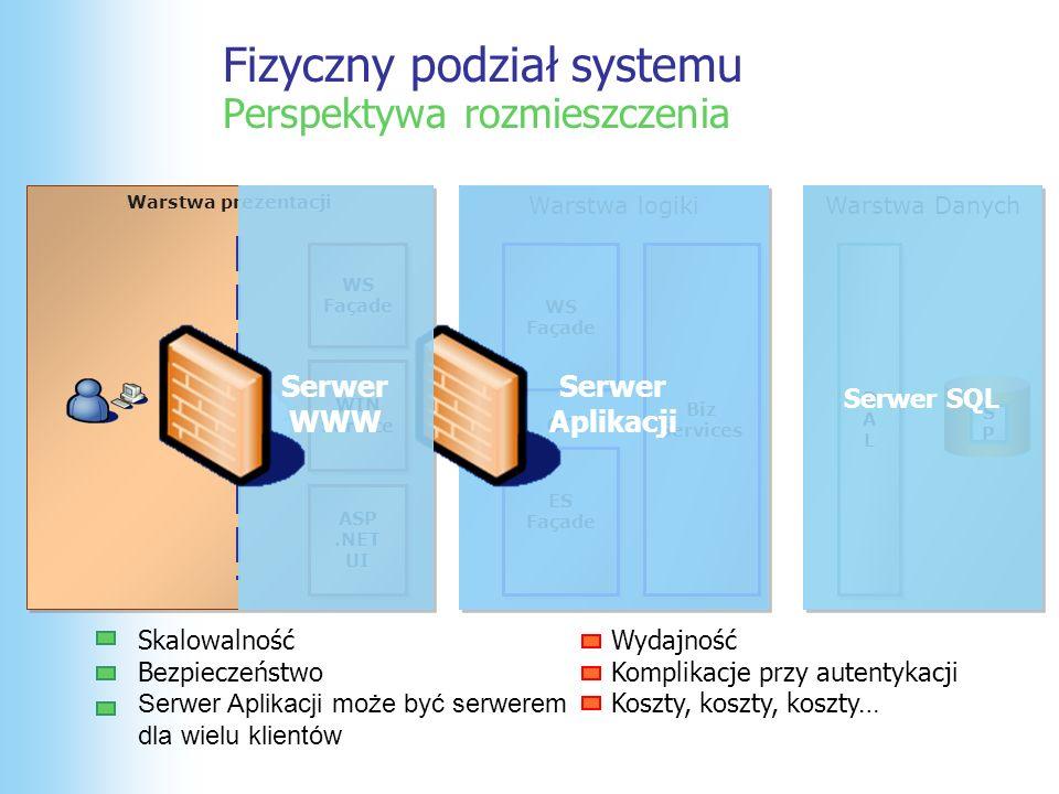 Zależność od rozmieszczenia Przykładowe ograniczenia DMZ Dzierżawa Serwera Wybór mechanizmu zabezpieczeń Perspektywiczne podejście Fizyczny podział systemu Perspektywa bezpieczeństwa