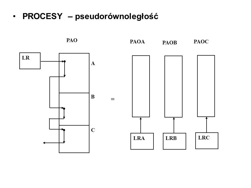 PROCESY – pseudorównoległość LR ABCABC LRALRB LRC PAO PAOA PAOB PAOC
