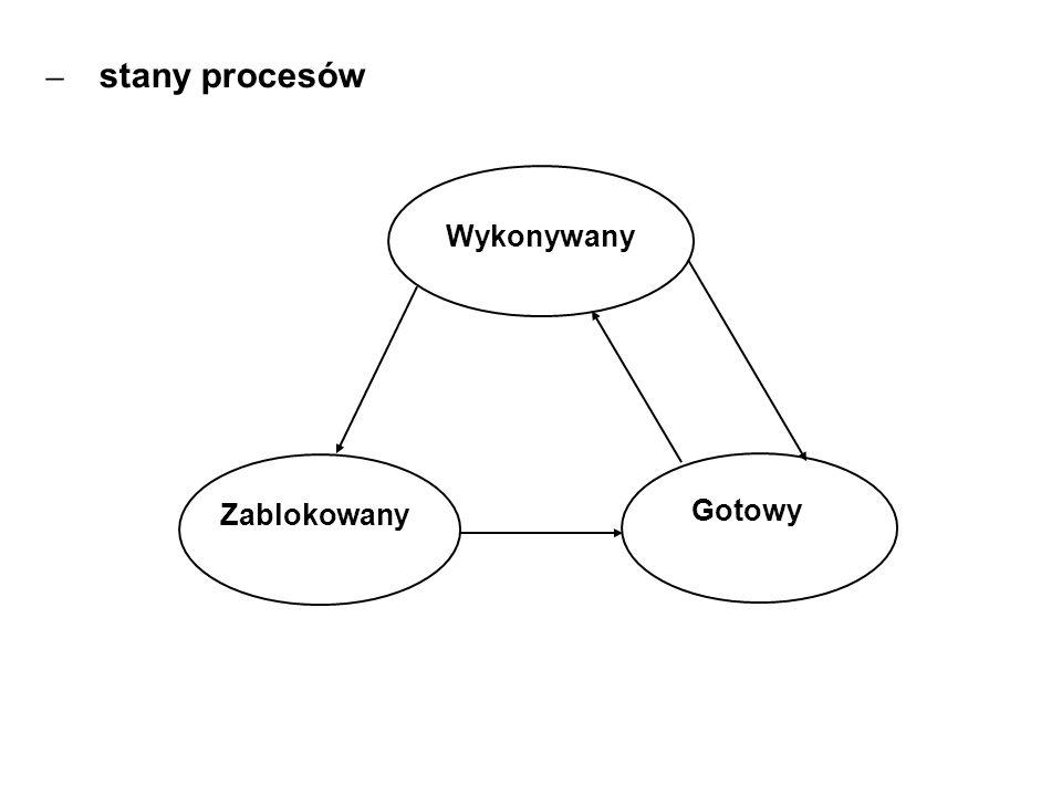 – stany procesów Wykonywany Gotowy Zablokowany