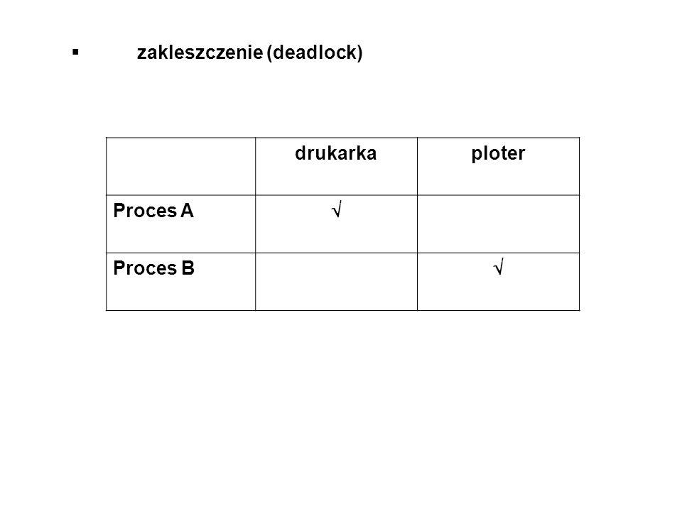zakleszczenie (deadlock) drukarkaploter Proces A Proces B