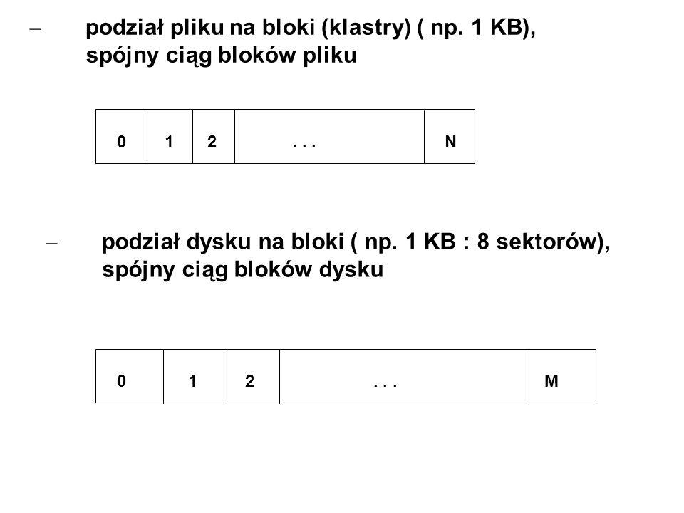 – podział pliku na bloki (klastry) ( np. 1 KB), spójny ciąg bloków pliku 0 1 2... N – podział dysku na bloki ( np. 1 KB : 8 sektorów), spójny ciąg blo