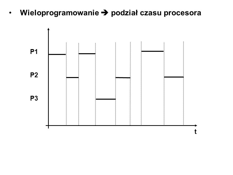 Wieloprogramowanie podział czasu procesora t P1 P2 P3