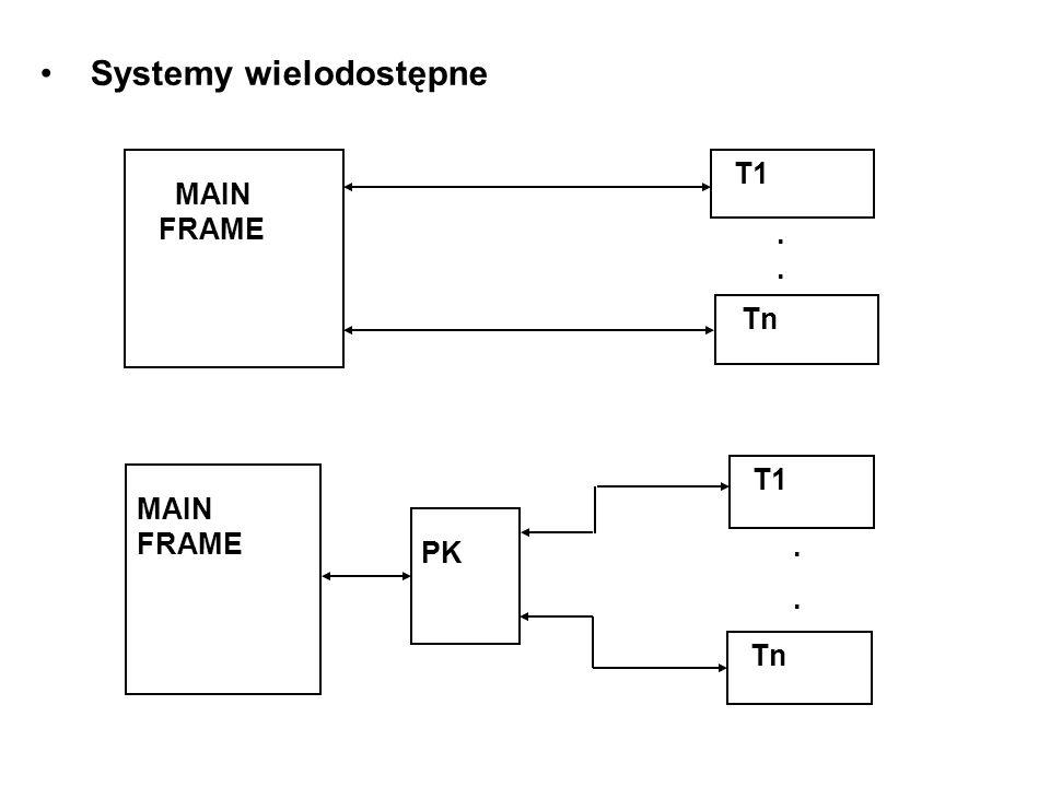 Systemy wielodostępne MAIN FRAME T1 Tn.... MAIN FRAME PK T1 Tn....