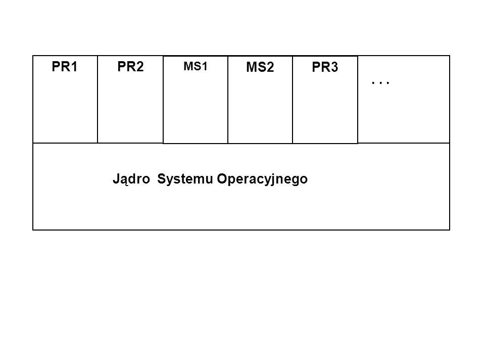 – operacje związane z : plikamikatalogami utworzenie plikuutworzenie katalogu likwidacja plikulikwidacja katalogu otwarcie plikuodczyt pozycji katalogu zamknięcie plikuzapis pozycji katalogu zapis danychusunięcie pozycji katalogu odczyt danychodczyt parametrów katalogu odczyt parametrów pliku