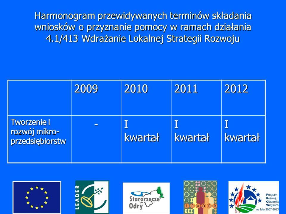 Harmonogram przewidywanych terminów składania wniosków o przyznanie pomocy w ramach działania 4.1/413 Wdrażanie Lokalnej Strategii Rozwoju 2009201020112012 Tworzenie i rozwój mikro- przedsiębiorstw - I kwartał