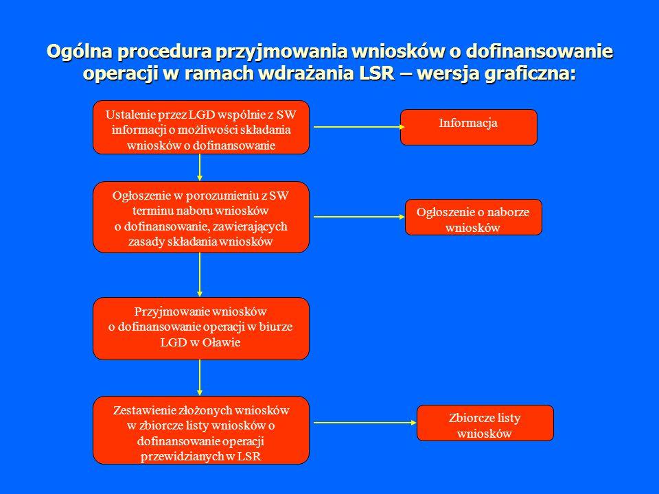 Ogólna procedura przyjmowania wniosków o dofinansowanie operacji w ramach wdrażania LSR – wersja graficzna: Ustalenie przez LGD wspólnie z SW informacji o możliwości składania wniosków o dofinansowanie Informacja Ogłoszenie w porozumieniu z SW terminu naboru wniosków o dofinansowanie, zawierających zasady składania wniosków Przyjmowanie wniosków o dofinansowanie operacji w biurze LGD w Oławie Zestawienie złożonych wniosków w zbiorcze listy wniosków o dofinansowanie operacji przewidzianych w LSR Zbiorcze listy wniosków Ogłoszenie o naborze wniosków