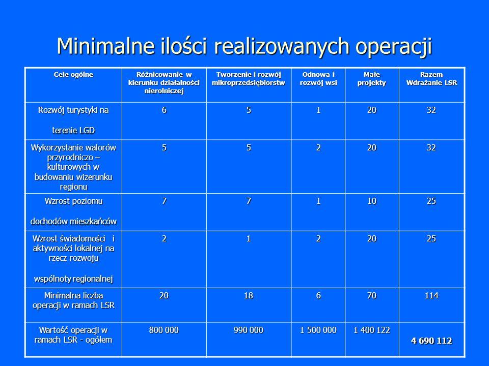 Harmonogram przewidywanych terminów składania wniosków o przyznanie pomocy w ramach działania 4.1/413 Wdrażanie Lokalnej Strategii Rozwoju 2009201020112012 Różnicowanie w kierunku działalności nierolniczej - II kwartał