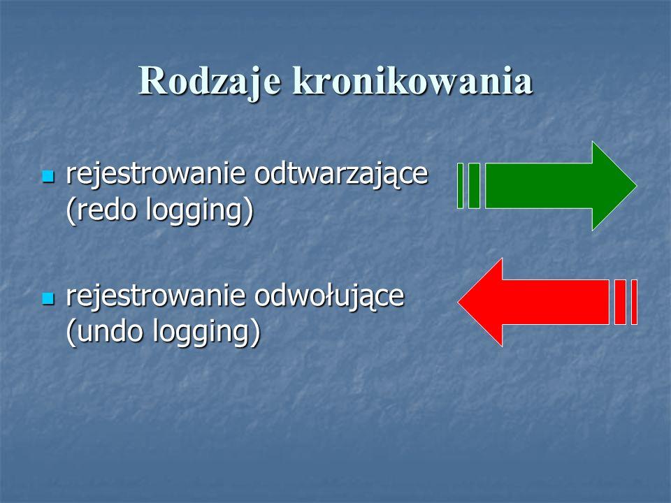 Rodzaje kronikowania rejestrowanie odtwarzające (redo logging) rejestrowanie odtwarzające (redo logging) rejestrowanie odwołujące (undo logging) rejes