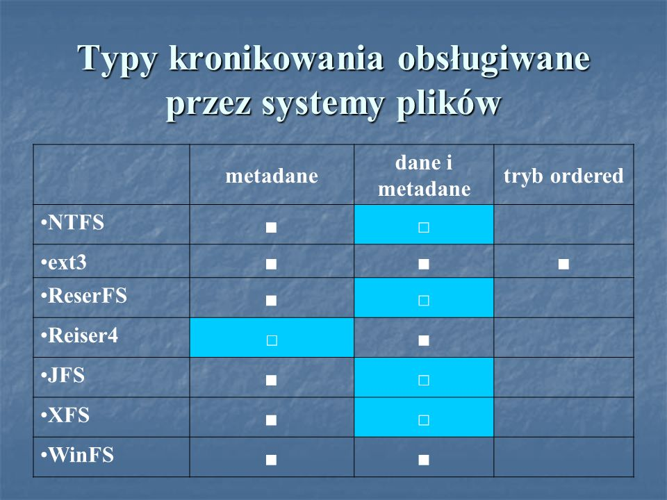 Typy kronikowania obsługiwane przez systemy plików metadane dane i metadane tryb ordered NTFS ext3 ReserFS Reiser4 JFS XFS WinFS