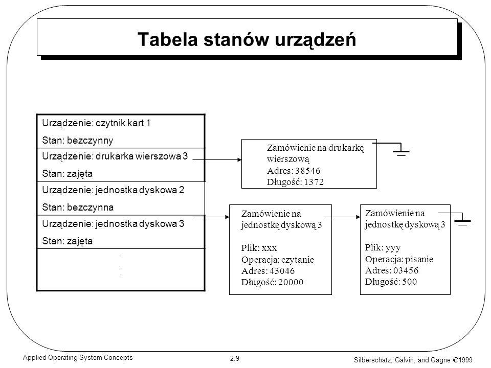 Silberschatz, Galvin, and Gagne 1999 2.9 Applied Operating System Concepts Tabela stanów urządzeń Urządzenie: czytnik kart 1 Stan: bezczynny Urządzeni