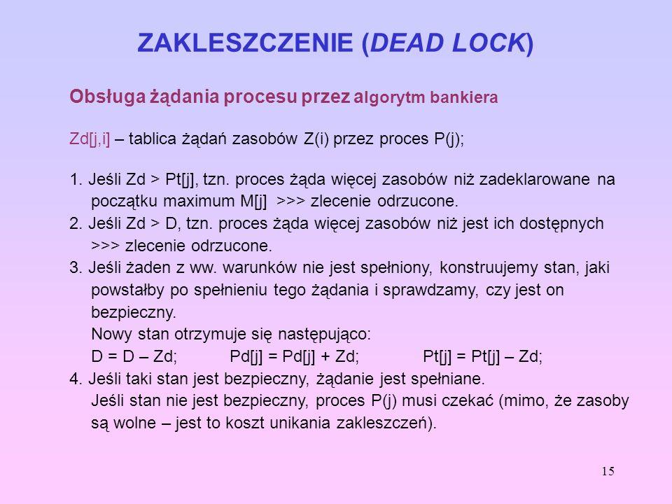 15 ZAKLESZCZENIE (DEAD LOCK) Obsługa żądania procesu przez a lgorytm bankiera Zd[j,i] – tablica żądań zasobów Z(i) przez proces P(j); 1. Jeśli Zd > Pt