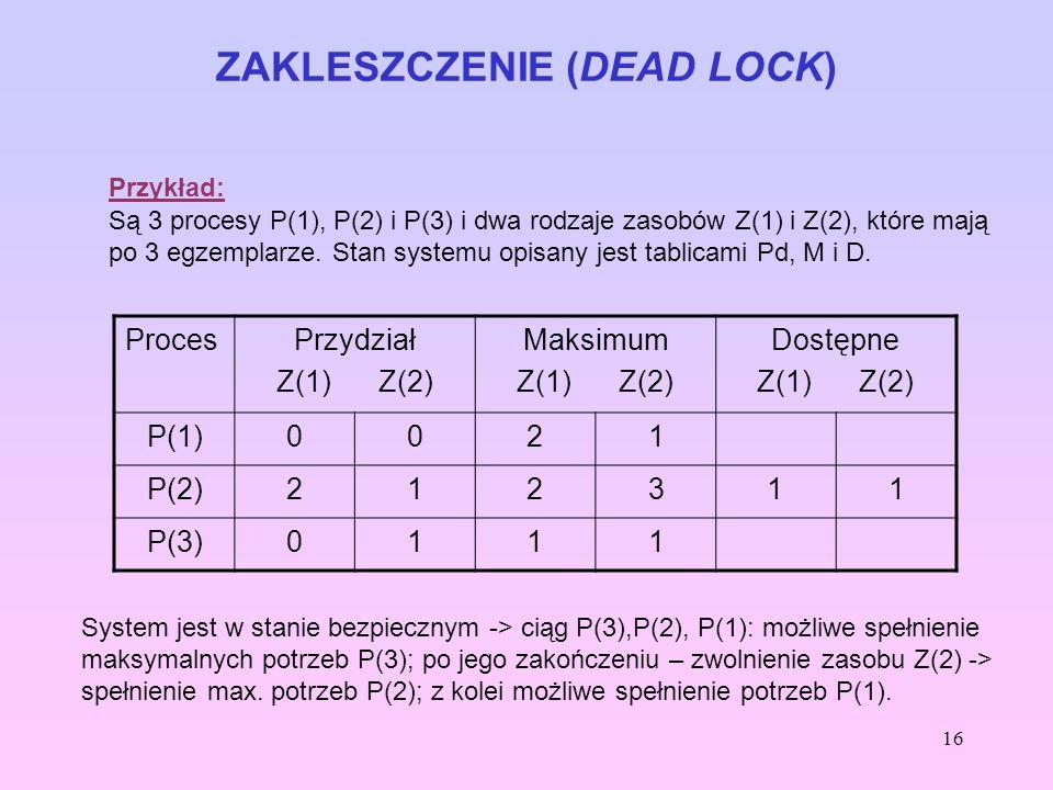 16 ZAKLESZCZENIE (DEAD LOCK) Przykład: Są 3 procesy P(1), P(2) i P(3) i dwa rodzaje zasobów Z(1) i Z(2), które mają po 3 egzemplarze. Stan systemu opi