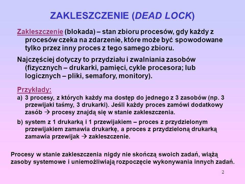 3 ZAKLESZCZENIE (DEAD LOCK) Warunki konieczne zakleszczenia ( koniunkcja 4 warunków) : 1.Wzajemne wykluczanie: dany zasób może być używany w danym czasie tylko przez jeden proces; inny proces zamawiający dany zasób musi być opóźniony do czasu, aż zasób zostanie zwolniony.