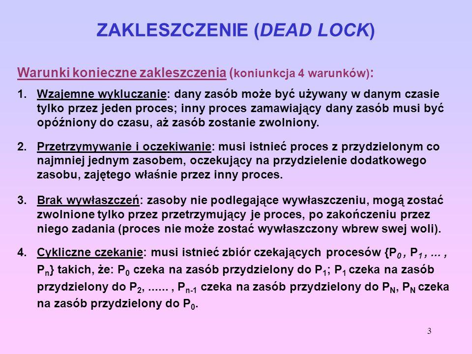 3 ZAKLESZCZENIE (DEAD LOCK) Warunki konieczne zakleszczenia ( koniunkcja 4 warunków) : 1.Wzajemne wykluczanie: dany zasób może być używany w danym cza