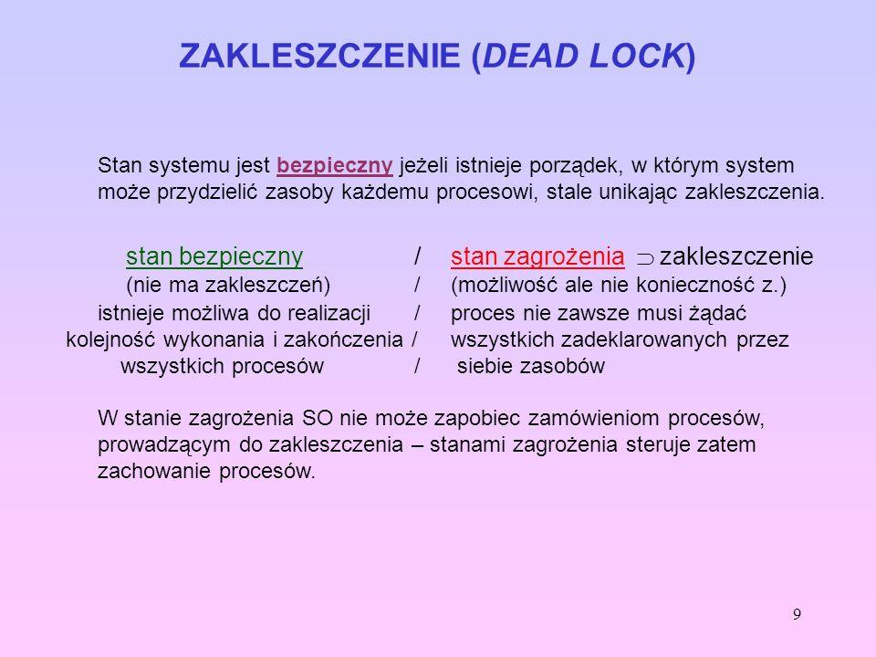 10 ZAKLESZCZENIE (DEAD LOCK) Przykład: System ma 12 jednostek zasobów i 3 procesy: P0, P1, P2, których wymagania określa tabela: ProcesZapotrzebowanie maksymalneZapotrzebowanie bieżące P0P0 105 P1P1 42 P2P2 9 2 (3) Ciąg [2+5+2, 3 wolne] spełnia warunek stanu bezpiecznego (P1 może otrzymać dodatkowe 2); po zakończeniu P1 – jest wolne 10 jedn., zatem P0 może otrzymać max.