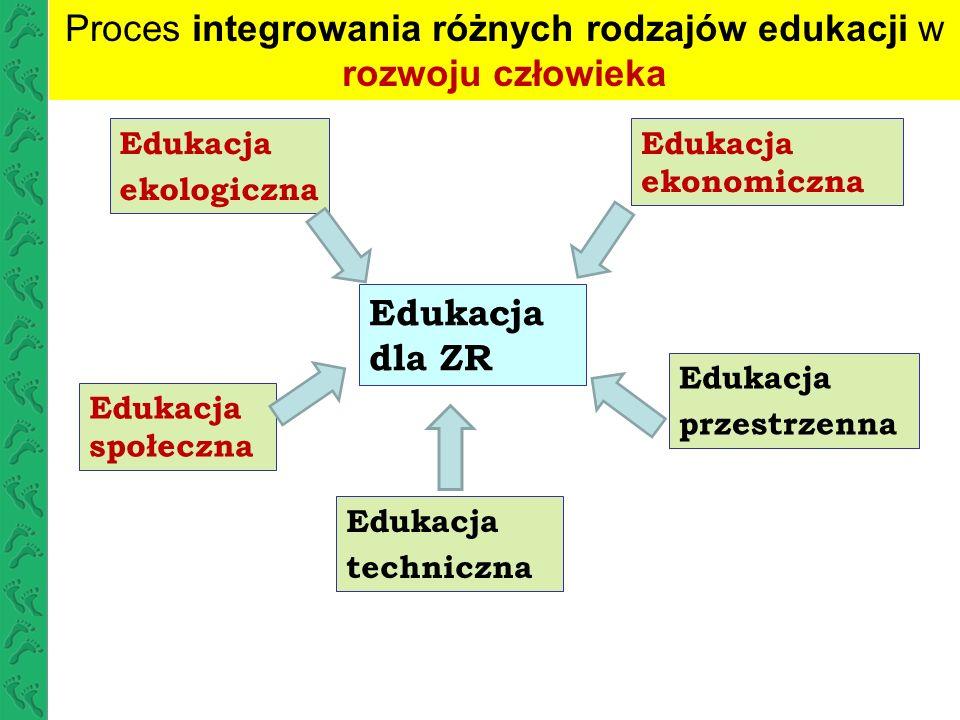 zrównoważona/zintegrowana edukacja ekologiczna Edukacja ekologiczna Edukacja społeczna/ aspekty społeczne Edukacja ekonomiczna/aspekty ekonomiczne Proces równoważenia edukacji