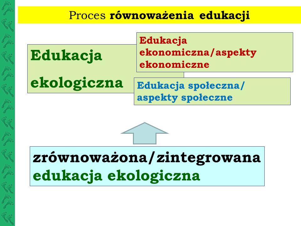 zrównoważona/zintegrowana edukacja ekonomiczna Edukacja ekonomiczna Edukacja społeczna/ aspekty społeczne Edukacja ekologiczna/aspekty ekologiczne (EMAS, ISO serii 14 000 itp.) Proces równoważenia edukacji