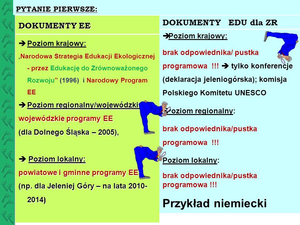 Ważniejsze SKUTKI PUSTKI PROGRAMOWEJ W ZAKRESIE Edukacji dla Zrównoważonego Rozwoju PRZYSTOSOWANIA EDUKACJI EKOLOGICZNEJ DO WIZJI I CELÓW EDU DLA ZR (1) DEZINTEGRACJA/ AUTONOMIZACJA/ IZOLOWANIE poszczególnych rodzajów EDUKACJI (ekologicznej, społecznej, ekonomicznej ( homo oeconomicus ), technicznej itp.) syndrom Zosi samosi w edukacji ekologicznej– jest samowystarczalna (2) ZAWĘŻAJACE i mylące PODEJŚCIE DO NOWEGO PARADYGMATU ROZWOJU; negatywne SKUTKI dla samego paradygmatu (np.