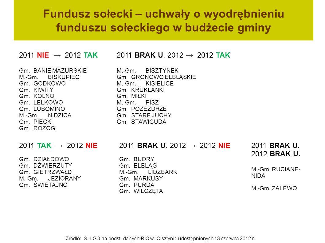Fundusz sołecki – uchwały o wyodrębnieniu funduszu sołeckiego w budżecie gminy 2011 TAK 2012 NIE Gm. DZIAŁDOWO Gm. DŹWIERZUTY Gm. GIETRZWAŁD M.-Gm. JE