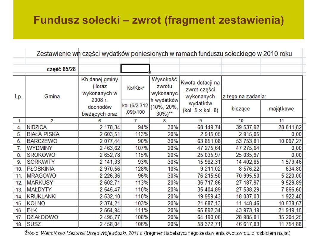 Fundusz sołecki – zwrot (fragment zestawienia) Źródło: Warmińsko-Mazurski Urząd Wojewódzki, 2011 r. (fragment tabelarycznego zestawienia kwot zwrotu z