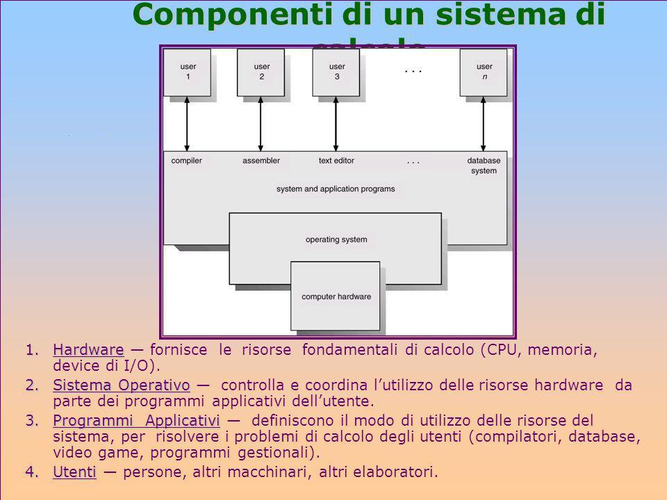 Componenti di un sistema di calcolo 1.Hardware 1.Hardware fornisce le risorse fondamentali di calcolo (CPU, memoria, device di I/O). 2.Sistema Operati