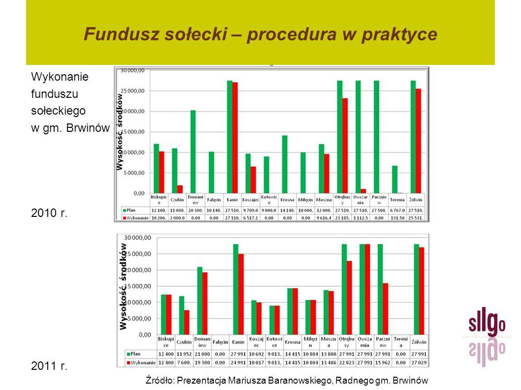 Fundusz sołecki – procedura w praktyce Wykonanie funduszu sołeckiego w gm. Brwinów 2010 r. 2011 r. Źródło: Prezentacja Mariusza Baranowskiego, Radnego