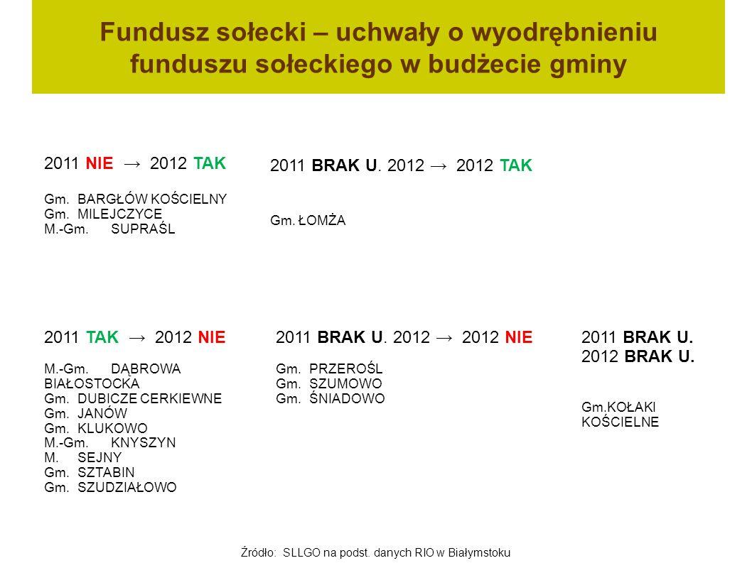 Fundusz sołecki – uchwały o wyodrębnieniu funduszu sołeckiego w budżecie gminy 2011 TAK 2012 NIE M.-Gm. DĄBROWA BIAŁOSTOCKA Gm. DUBICZE CERKIEWNE Gm.