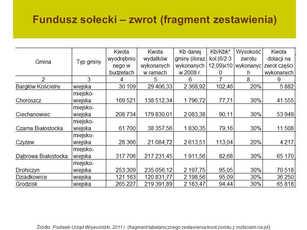 Fundusz sołecki – zwrot (fragment zestawienia) Źródło: Podlaski Urząd Wojewódzki, 2011 r. (fragment tabelarycznego zestawienia kwot zwrotu z rozbiciem
