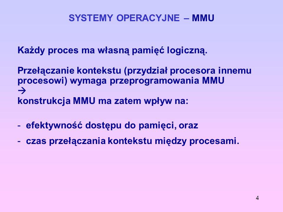 4 SYSTEMY OPERACYJNE – MMU Każdy proces ma własną pamięć logiczną. Przełączanie kontekstu (przydział procesora innemu procesowi) wymaga przeprogramowa