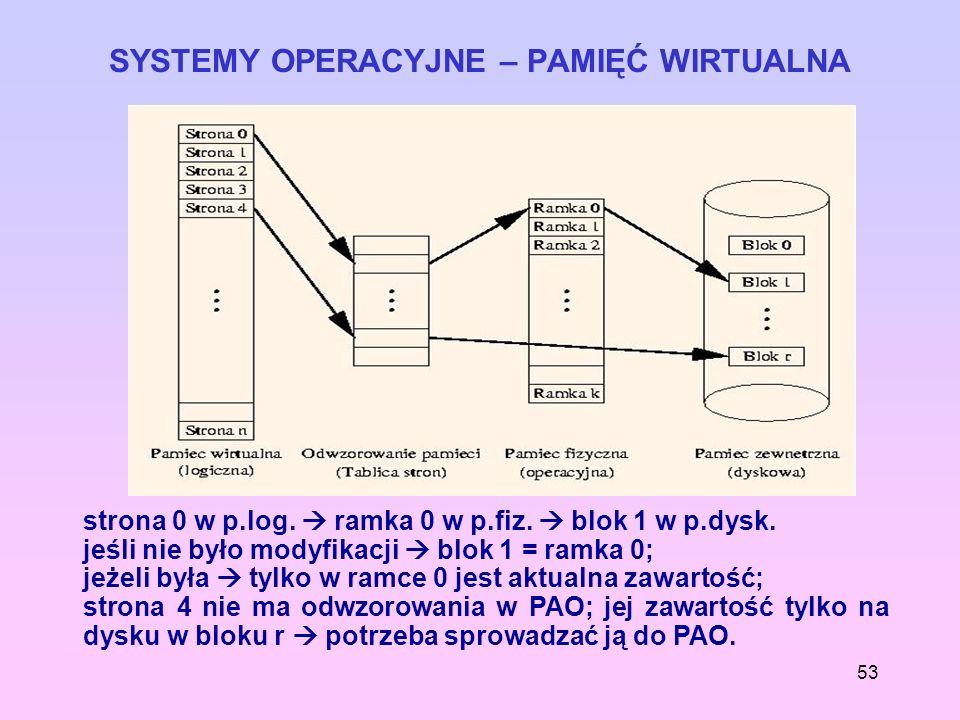 53 SYSTEMY OPERACYJNE – PAMIĘĆ WIRTUALNA strona 0 w p.log. ramka 0 w p.fiz. blok 1 w p.dysk. jeśli nie było modyfikacji blok 1 = ramka 0; jeżeli była