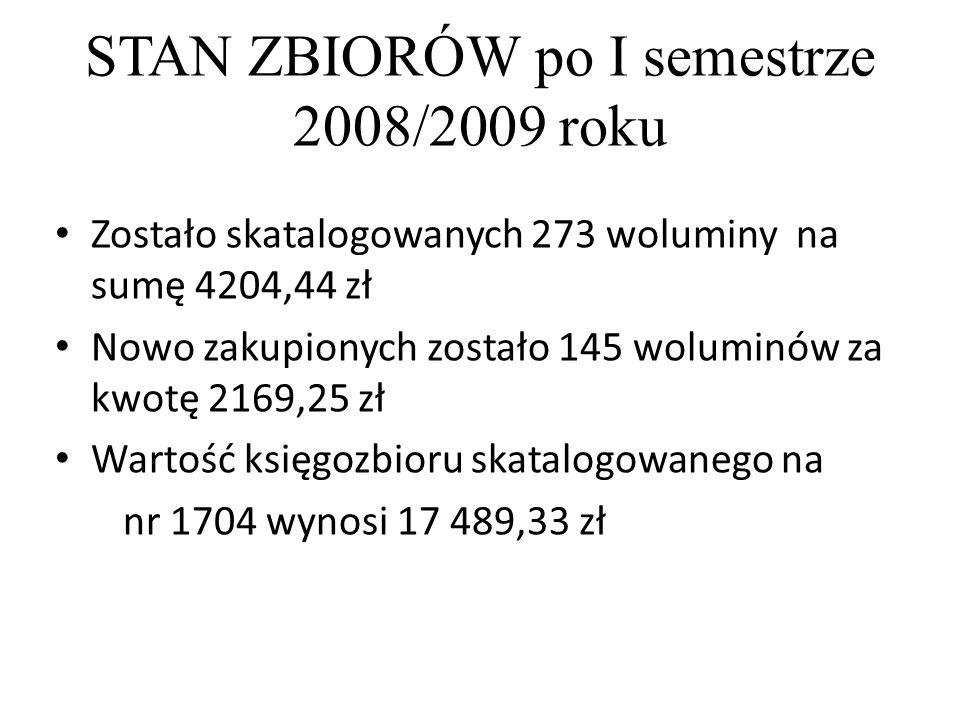 STAN ZBIORÓW po I semestrze 2008/2009 roku Zostało skatalogowanych 273 woluminy na sumę 4204,44 zł Nowo zakupionych zostało 145 woluminów za kwotę 2169,25 zł Wartość księgozbioru skatalogowanego na nr 1704 wynosi 17 489,33 zł