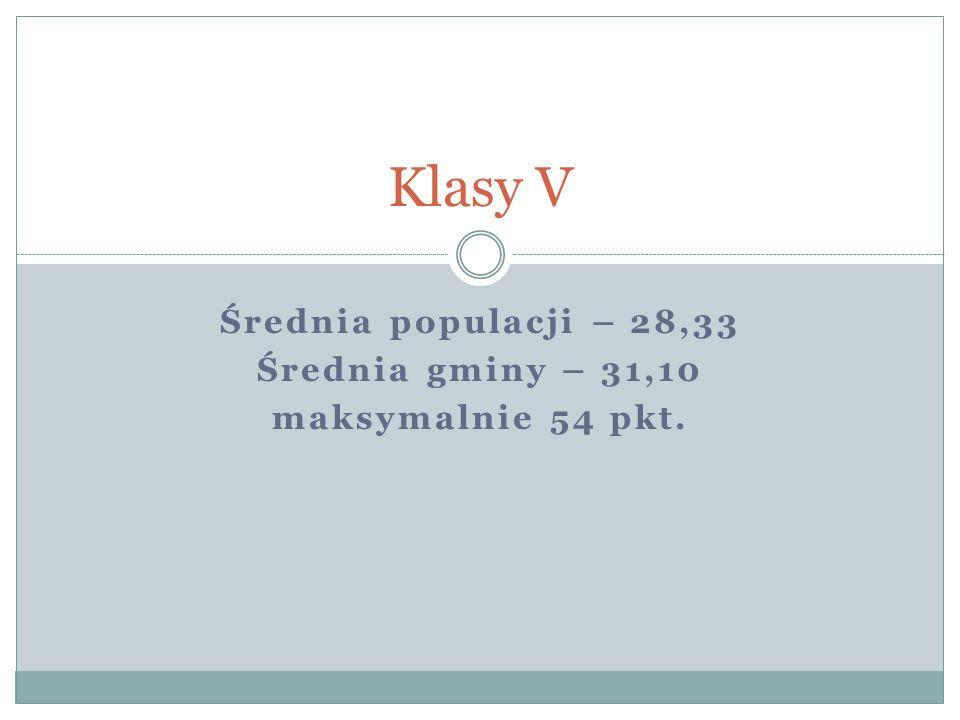 Klasy V Średnia populacji – 28,33 Średnia gminy – 31,10 maksymalnie 54 pkt.