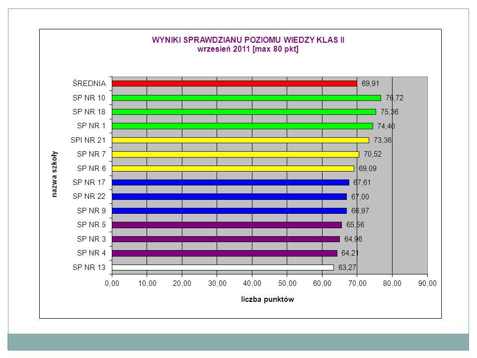 KodNazwa szkoływynik szkołypoziom szkołyklasywynikpoziomśrednia populacjiśrednia w gminie 3009SP NR 131,55wyżej średni A37,97najwyższy28,3331,10 B31,67wyżej średni28,3331,10 C22,15najniższy28,3331,10 5394SP NR 331,83wyżej średni A32,82wysoki28,3331,10 B30,79wyżej średni28,3331,10 C30,00średni28,3331,10 0099SP NR 430,98wyżej średni A34,55bardzo wysoki28,3331,10 B27,57niżej średni28,3331,10 1227SP NR 528,24niżej średni A28,78niżej średni28,3331,10 B27,68niżej średni28,3331,10 3771SP NR 627,78niżej średni A29,84średni28,3331,10 B25,33niski28,3331,10 5397SP NR 737,41najwyższy A40,74najwyższy28,3331,10 B34,23wysoki28,3331,10 C38,35najwyższy28,3331,10 D31,60wyżej średni28,3331,10 5398SP NR 931,66wyżej średni A28,10niżej średni28,3331,10 B34,79bardzo wysoki28,3331,10 C28,05niżej średni28,3331,10 D35,94bardzo wysoki28,3331,10 1206SP NR 1030,56średni A28,36niżej średni28,3331,10 B34,41bardzo wysoki28,3331,10 C26,87niski28,3331,10 3064SP NR 1323,65bardzo niski A23,83bardzo niski28,3331,10 B23,45bardzo niski28,3331,10 5013SP NR 1728,62niżej średni A31,28wyżej średni28,3331,10 B30,52średni28,3331,10 C26,25niski28,3331,10 D29,05średni28,3331,10 E26,74niski28,3331,10 F27,39niżej średni28,3331,10 0748SP NR 1832,68wysoki A30,39średni28,3331,10 B33,74wysoki28,3331,10 C34,36bardzo wysoki28,3331,10 D28,83średni28,3331,10 E38,00najwyższy28,3331,10 5399SPI NR 2137,31najwyższy A 28,3331,10 B41,50najwyższy28,3331,10 C35,11bardzo wysoki28,3331,10 5681SP NR 2230,75wyżej średni A30,75wyżej średni28,3331,10