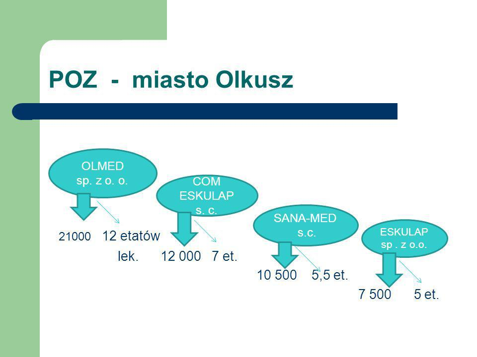 POZ - miasto Olkusz 21000 12 etatów lek. 12 000 7 et. 10 500 5,5 et. 7 500 5 et. OLMED sp. z o. o. COM ESKULAP s. c. ESKULAP sp. z o.o. SANA-MED s.c.