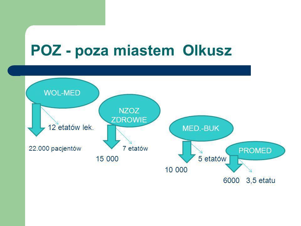 POZ - poza miastem Olkusz 12 etatów lek. 22.000 pacjentów 7 etatów 15 000 5 etatów 10 000 6000 3,5 etatu WOL-MED NZOZ ZDROWIE MED.-BUK PROMED